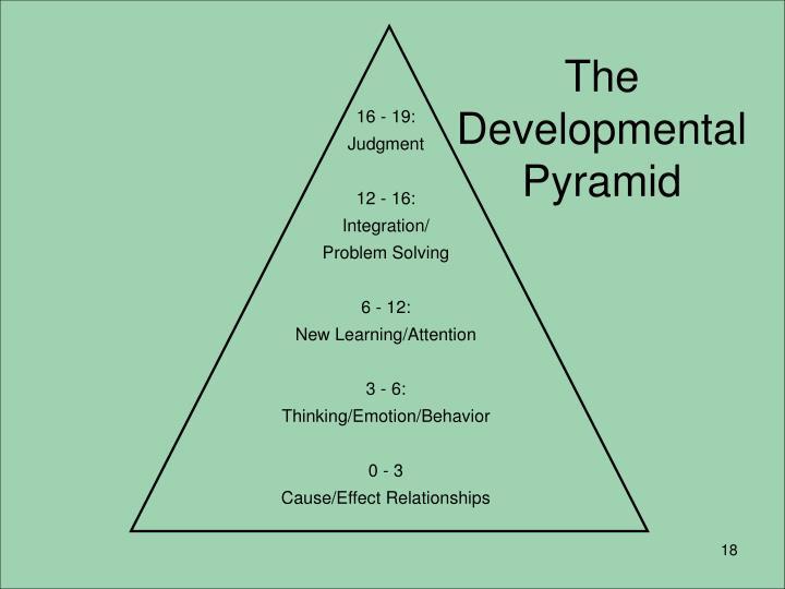 The Developmental Pyramid