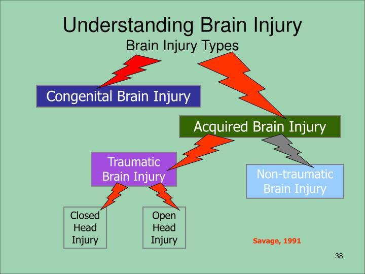 Understanding Brain Injury