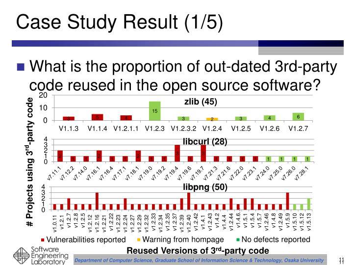 Case Study Result (1/5)