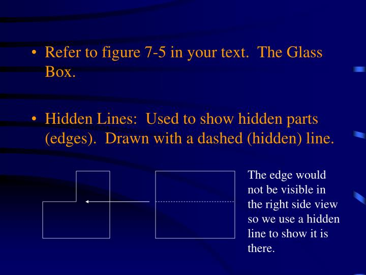Refer to figure 7-5 in your text.  The Glass Box.