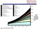 b2b markets b2b