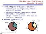 b2b markets cost drivers b2b