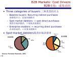 b2b markets cost drivers b2b1