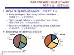 b2b markets cost drivers b2b2