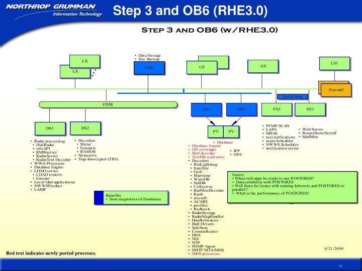 Step 3 and OB6 (RHE3.0)