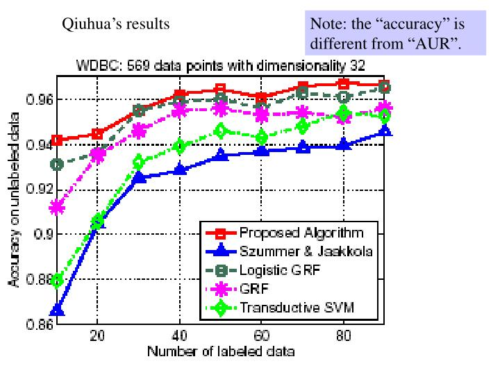 Qiuhua's results