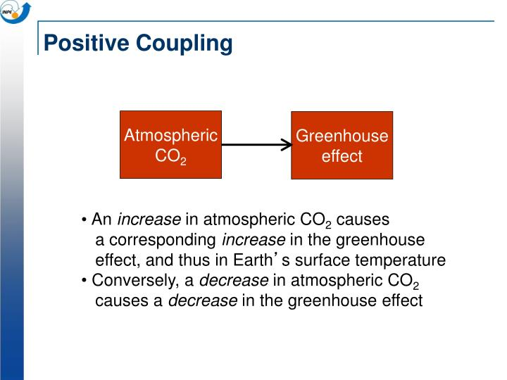 Positive Coupling