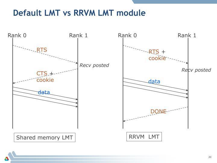 Default LMT vs RRVM LMT module