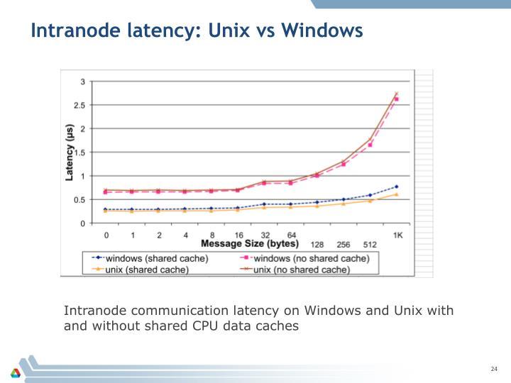 Intranode latency: Unix vs Windows