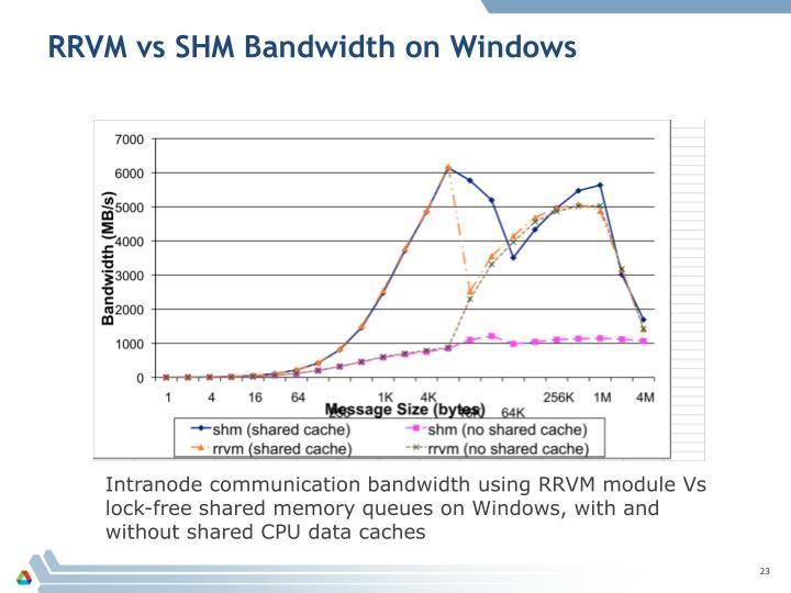 RRVM vs SHM Bandwidth on Windows