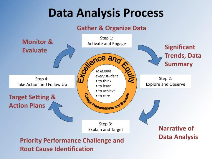 thesis analysis of data Examples of qual analysis: social analysis (it is frequently qualitative because the understanding of the phenomenon under study may not require 34 7 the analysis of the data should be objective and logical 8 in analyzing and interpreting data, point out those that are consistent or inconsistent.