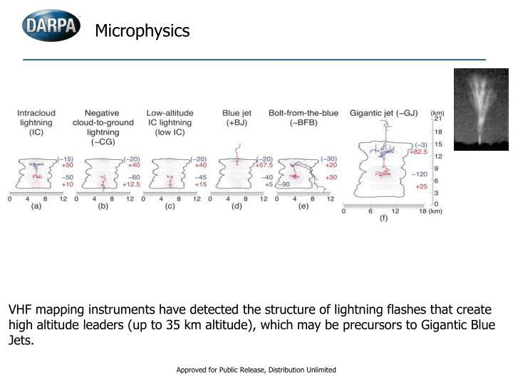 Microphysics