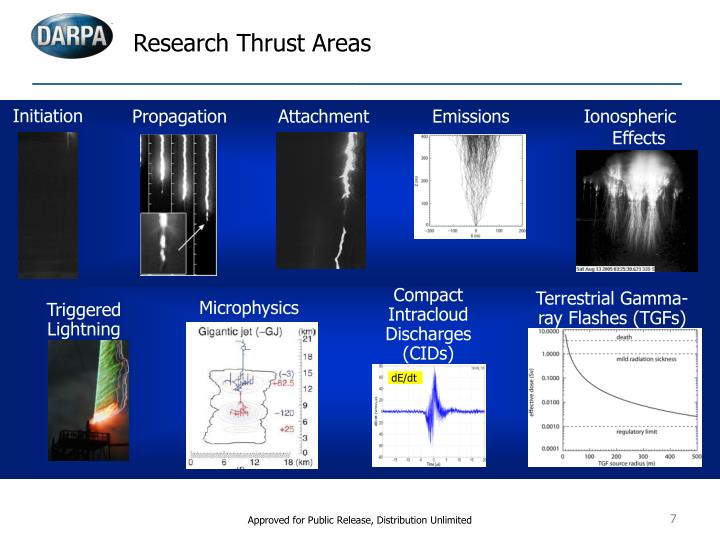 Research Thrust Areas