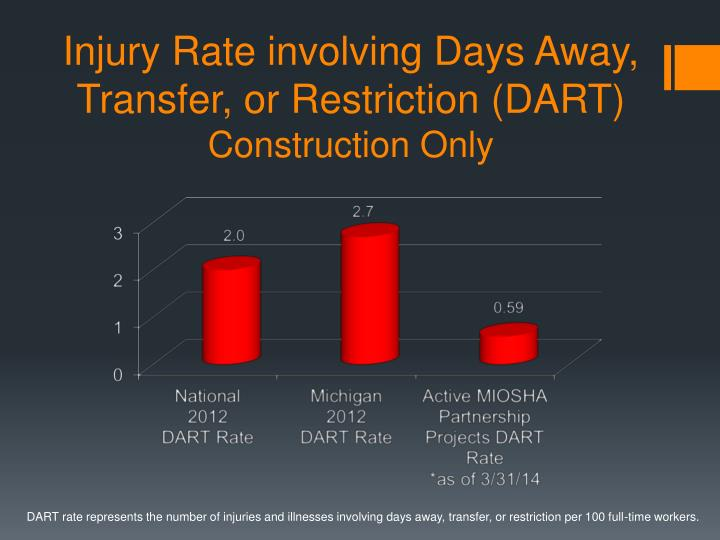Injury rate involving days away transfer or restriction dart construction only