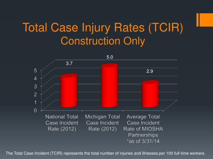 Total case injury rates tcir construction only