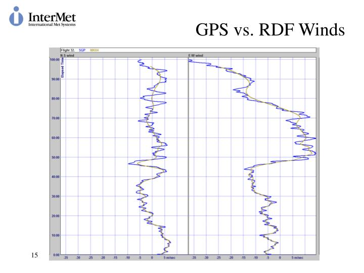 GPS vs. RDF Winds