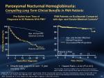 paroxysmal nocturnal hemoglobinuria compelling long term clinical benefits in pnh patients