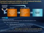 sustained complement inhibition leads to reduced hemolysis thrombosis and improvements in survival