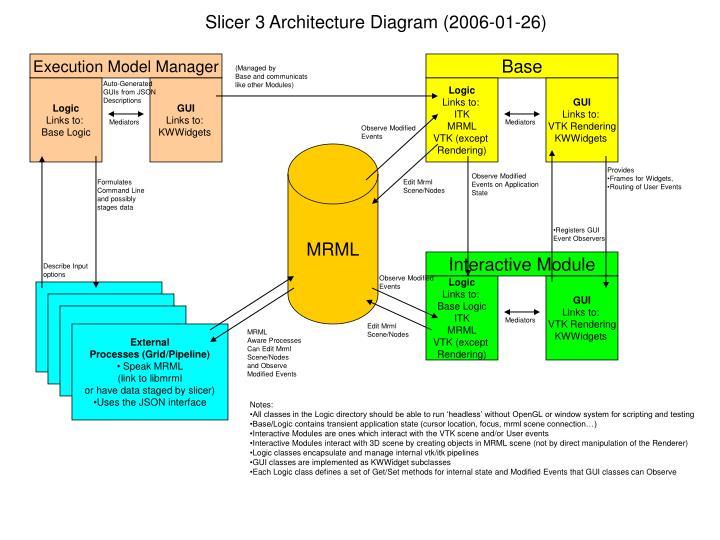Slicer 3 Architecture Diagram (2006-01-26)