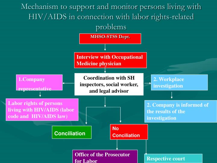 Mechanism to support and monitor persons living with HIV/AIDS in connection with labor rights-related problems