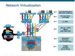network virtualization1