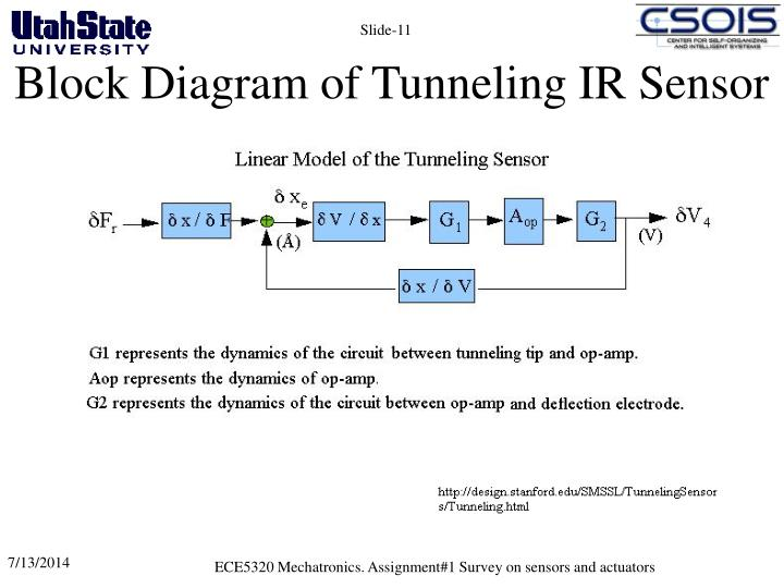 Block Diagram of Tunneling IR Sensor