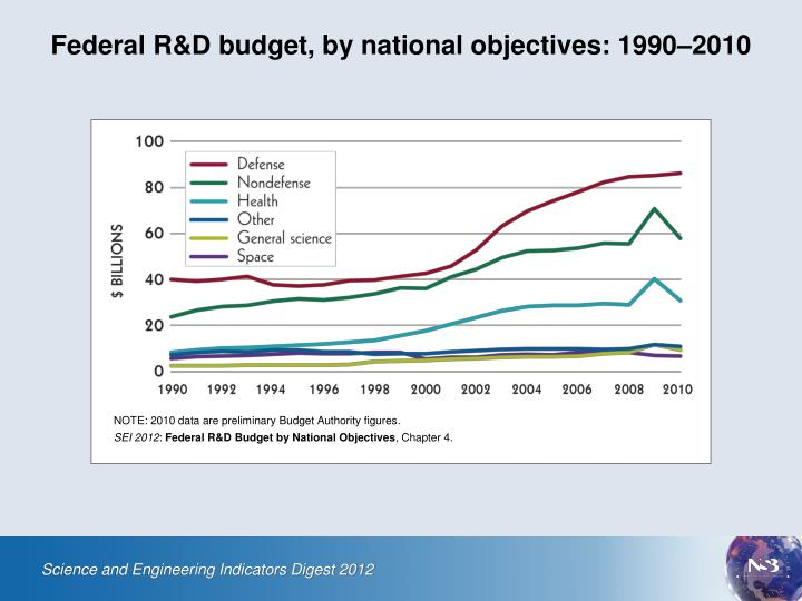 federal r d budget by national objectives 1990 2010
