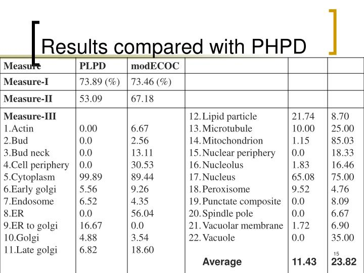 Results compared with PHPD