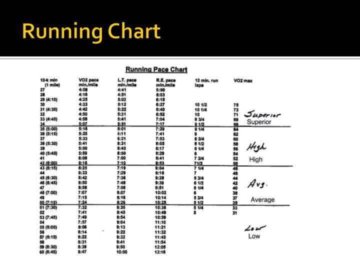 Running Chart