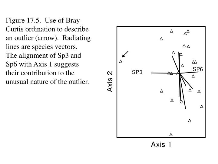 Figure 17.5.  Use of Bray-Curtis ordination to describe an outlier (arrow).  Radiating lines are species vectors.  The alignment of Sp3 and Sp6 with Axis 1 suggests their contribution to the unusual nature of the outlier.