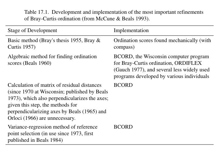 Table 17.1.  Development and implementation of the most important refinements of Bray-Curtis ordinat...