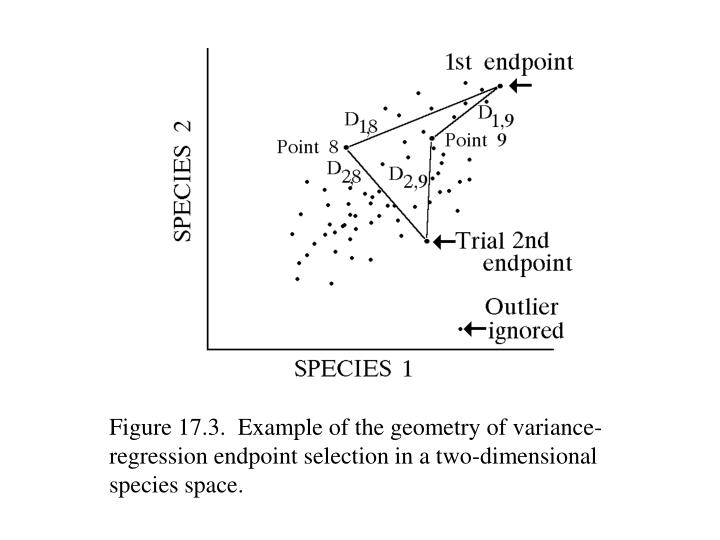 Figure 17.3.  Example of the geometry of variance-regression endpoint selection in a two-dimensional species space.