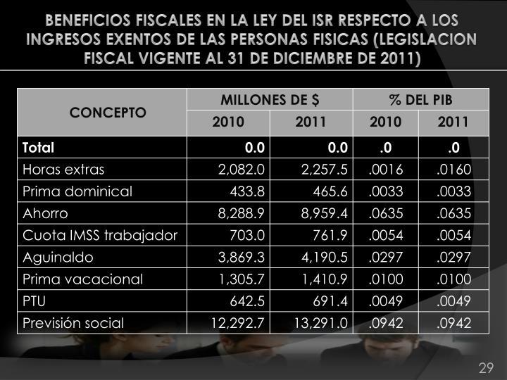 BENEFICIOS FISCALES EN LA LEY DEL ISR RESPECTO A LOS INGRESOS EXENTOS DE LAS PERSONAS FISICAS (LEGISLACION FISCAL VIGENTE AL 31 DE DICIEMBRE DE 2011)
