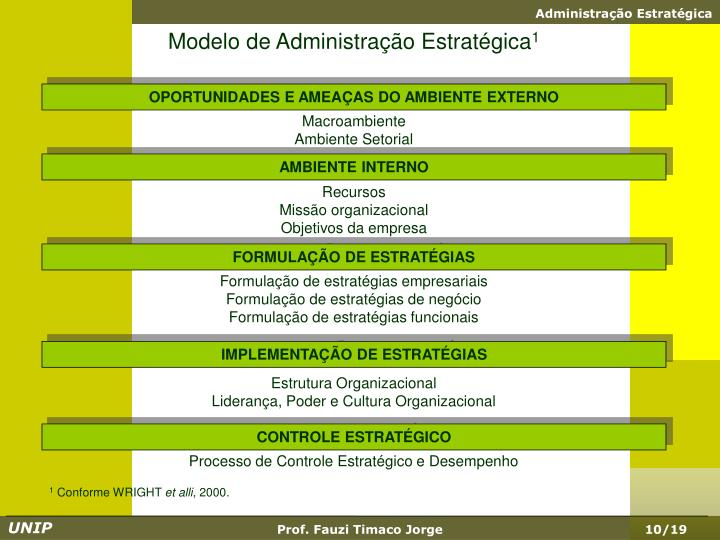 Modelo de Administração Estratégica