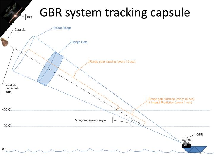 GBR system tracking capsule