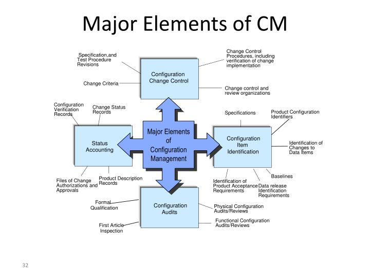 Major Elements of CM