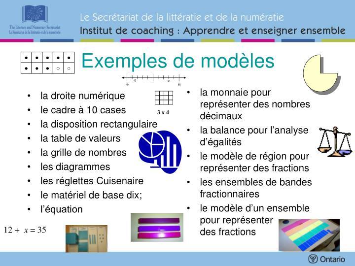 Exemples de modèles