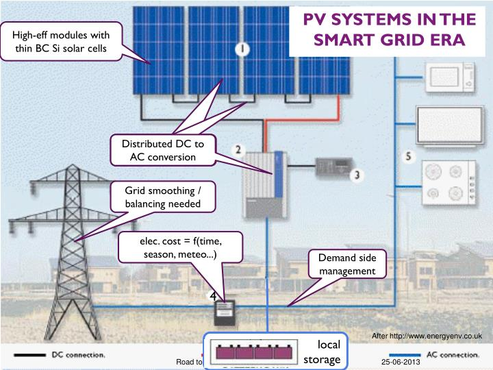 PV systems in the smart grid era
