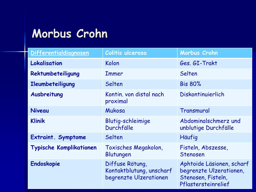 Ppt Morbus Crohn Powerpoint Presentation Free Download Id 1727518
