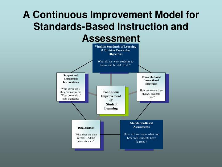 A continuous improvement model for standards based instruction and assessment1