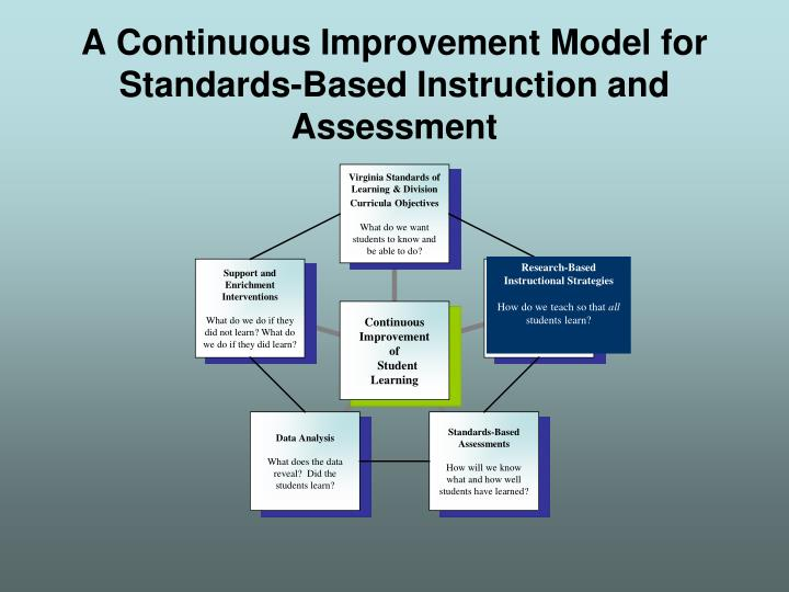 A continuous improvement model for standards based instruction and assessment2