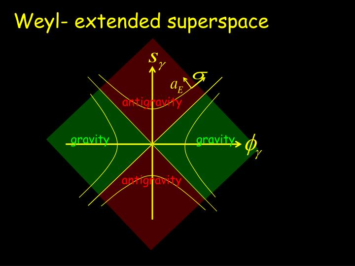 Weyl- extended superspace