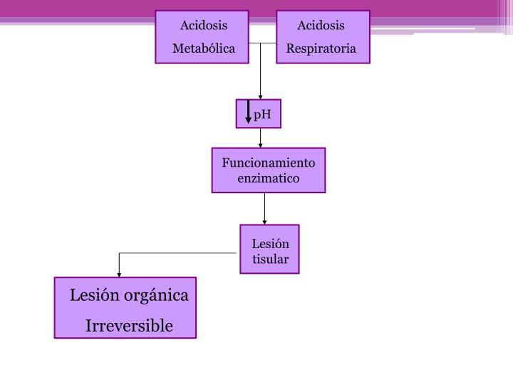 Acidosis