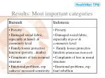results most important categories