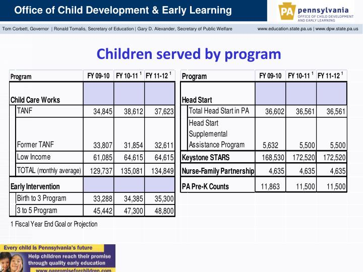 Children served by program