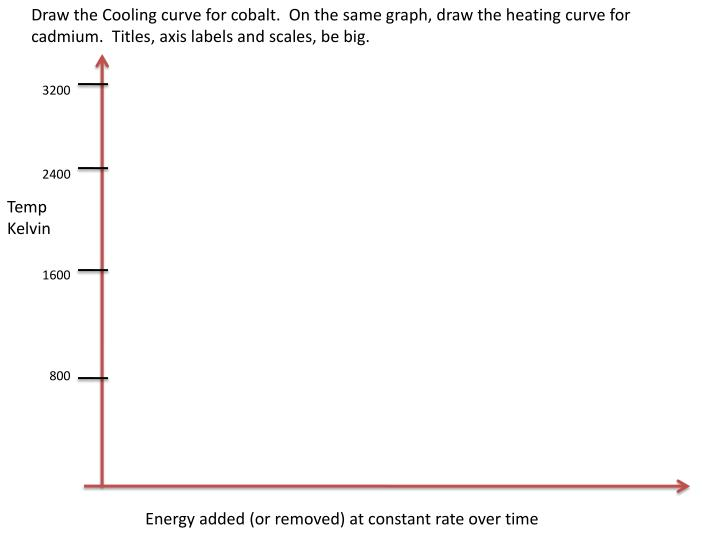 Ppt Ob Practice Phase Concepts Cooling And Heating Curves Phase