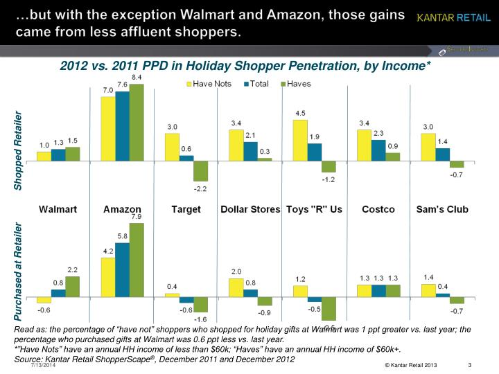But with the exception walmart and amazon those gains came from less affluent shoppers