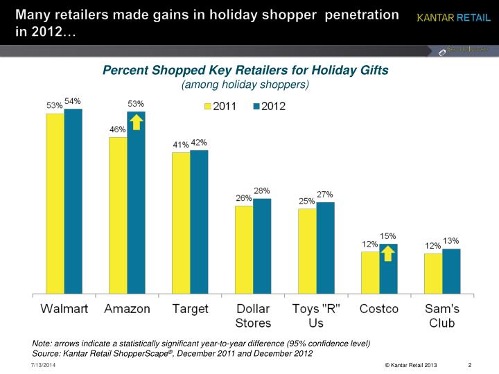 Many retailers made gains in holiday shopper penetration in 2012