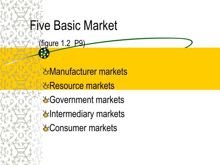 Five Basic Market