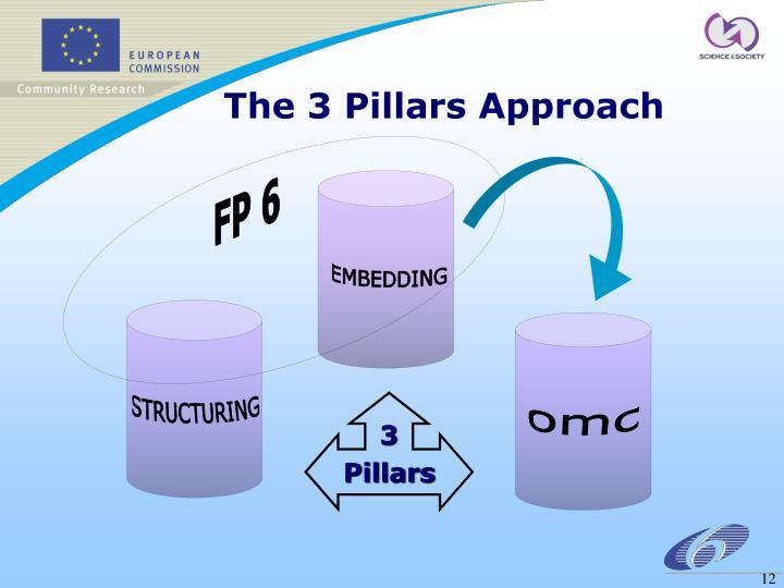 The 3 Pillars Approach